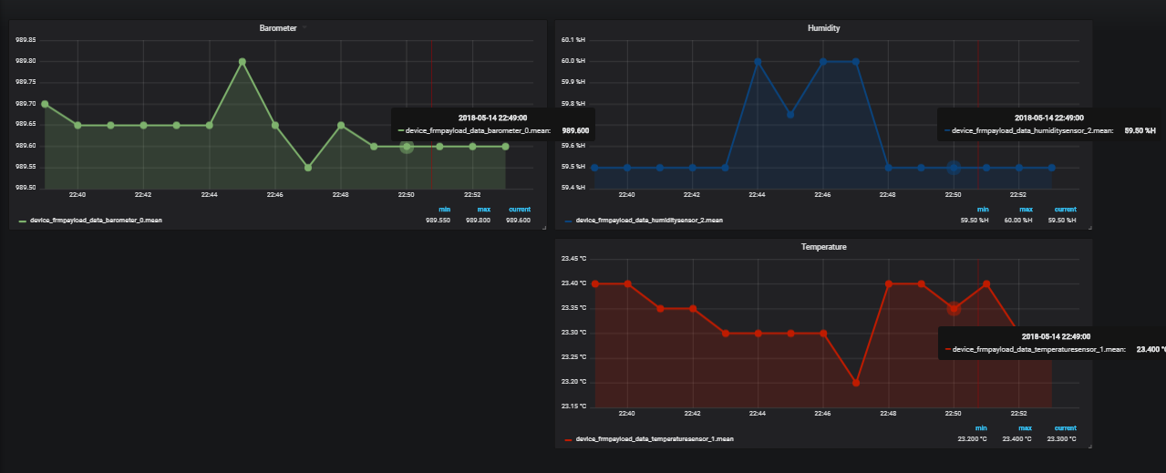 LoRa App Server InfluxDB integration (with Grafana) - LoRa App