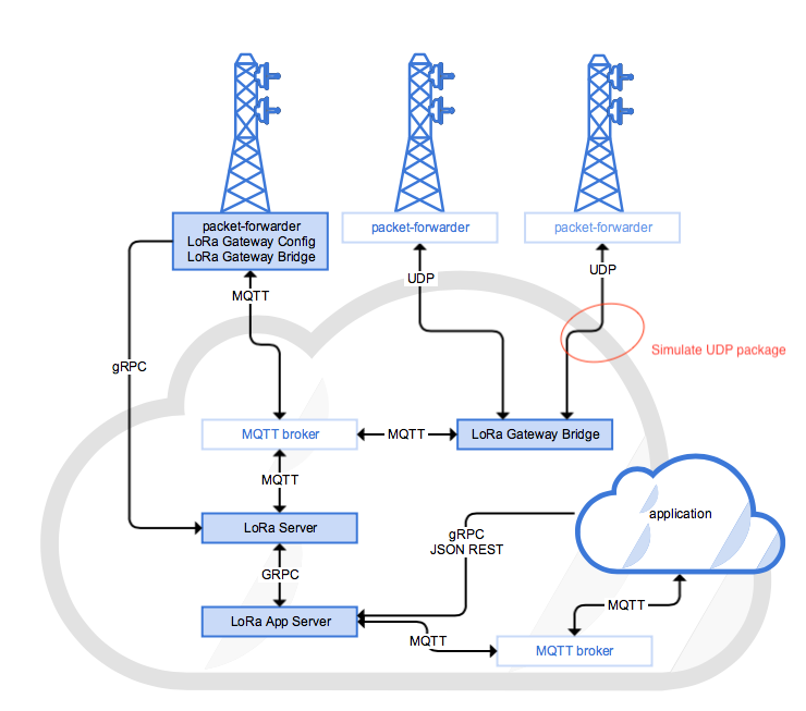 Simulate message from the Gateway => Gateway Bridge - LoRa Server forum