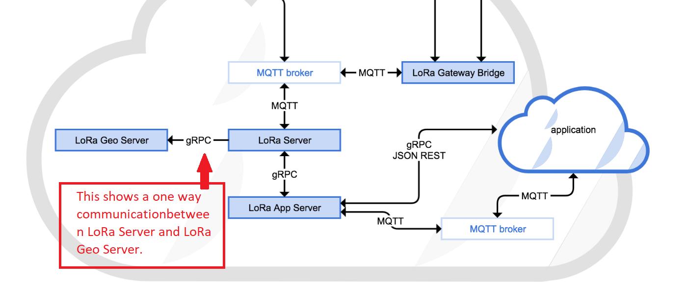 Support for TDoA multiframe via COLLOS - LoRa Geo Server