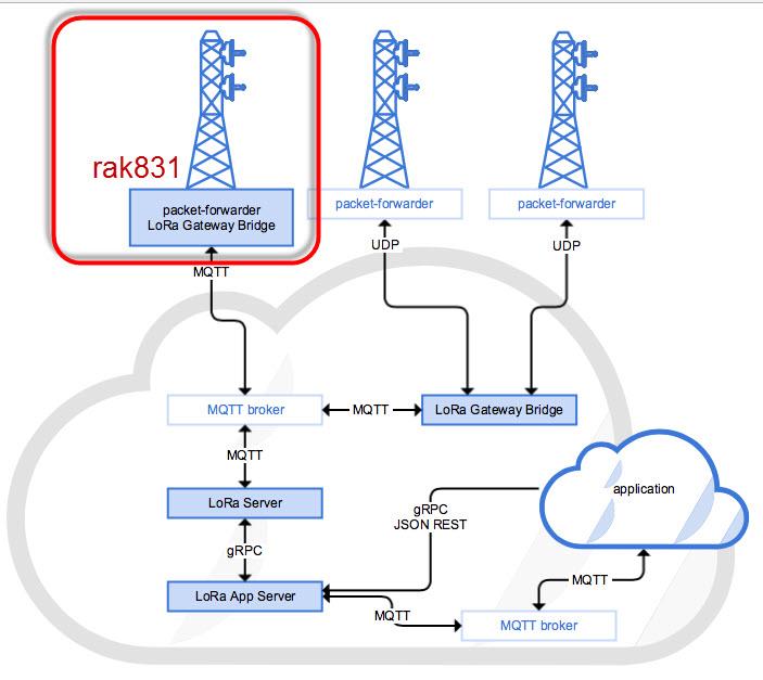 Rak831 LoRa Gateway - Gateways - LoRa Server forum